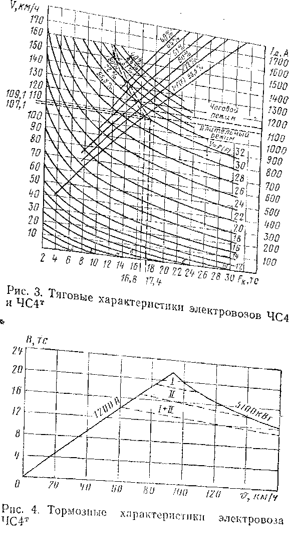 электровозов ЧС4 и ЧС4Т